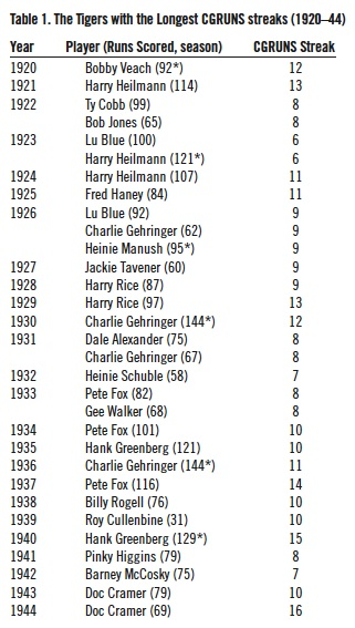Table 1. Tigers with the Longest CGRUNS streaks (1920-44)
