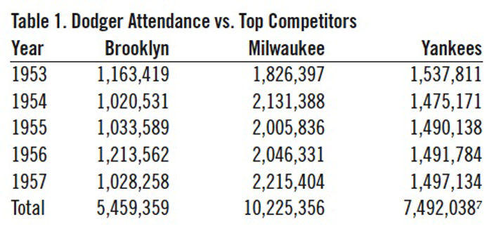 Dodgers attendance vs. top competitors.