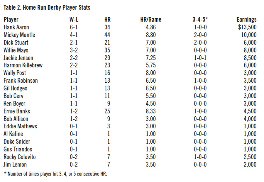 Table 2: Home Run Derby Player Stats