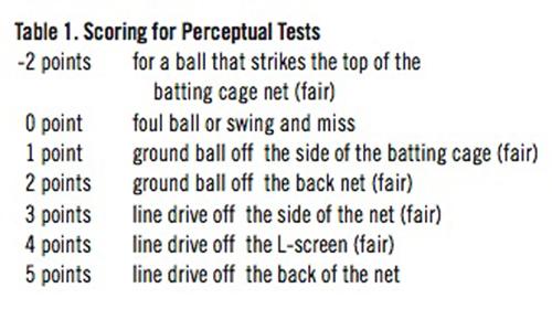 Scoring for Perceptual Tests.