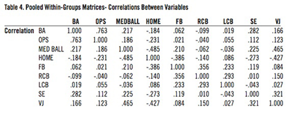 Pooled Within-Groups Matrices- Correlations Between Variables.