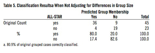 Classification Results When Not Adjusting for Differences in Group Size.