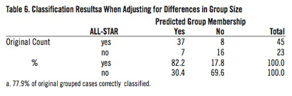 Classification Results When Adjusting for Differences in Group Size.