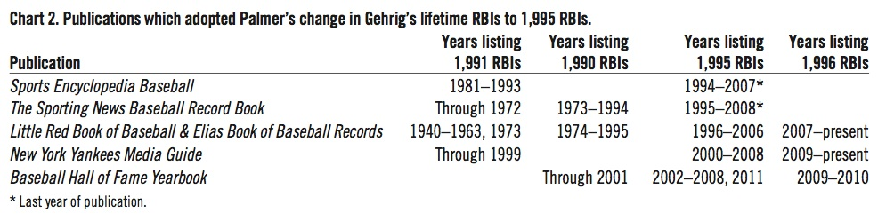 Publications which adopted Palmer's change in Gehrig's lifetime RBIs to 1,995 RBIs.