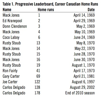 Progressive Leaderboard, Career Canadian Home Runs