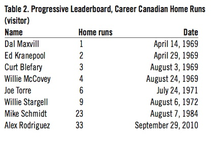 Progressive Leaderboard, Career Canadian Home Runs (visitor)
