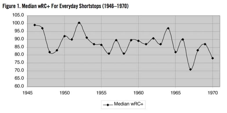 Median wRC+ For Everyday Shortstops (1946–1970)