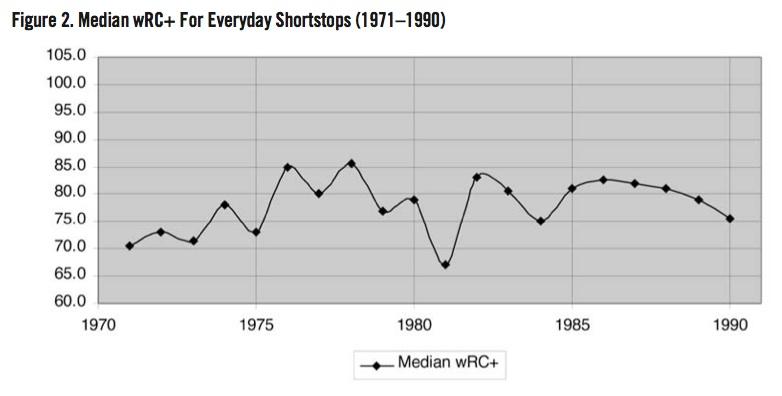 Median wRC+ For Everyday Shortstops (1971–1990)