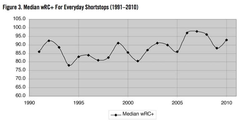 Median wRC+ For Everyday Shortstops (1991–2010)