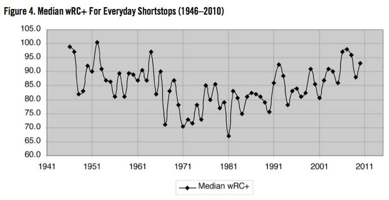Median wRC+ For Everyday Shortstops (1946–2010)