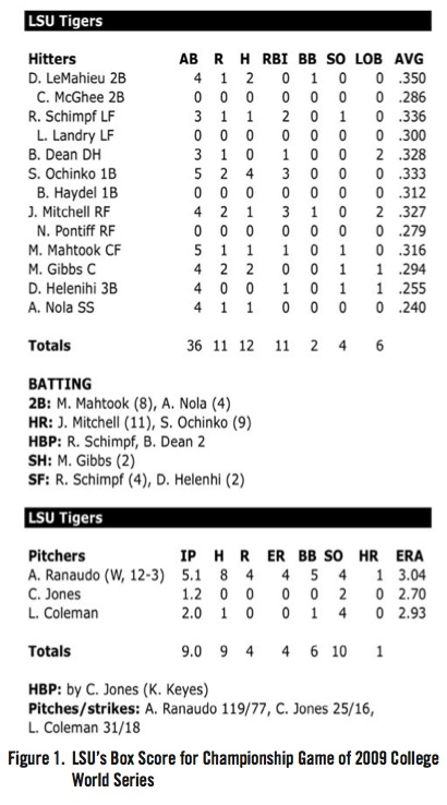 LSU's Box Score for Championship Game of 2009 College World Series