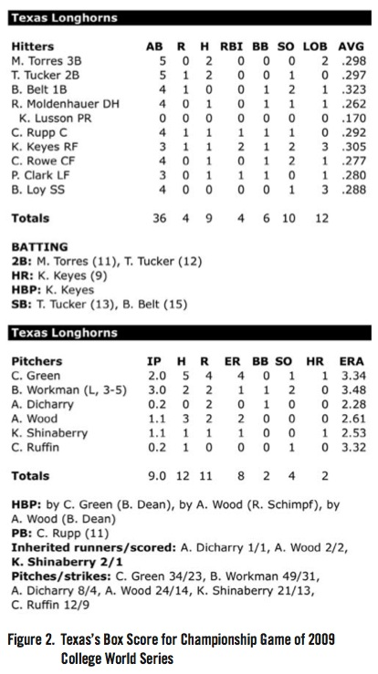 Texas's Box Score for Championship Game of 2009 College World Series