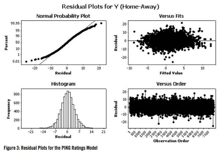 Residual Plots for the PING Ratings Model
