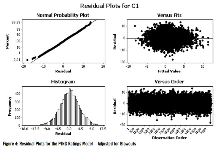 Residual Plots for the PING Ratings Model - Adjusted for Blowouts
