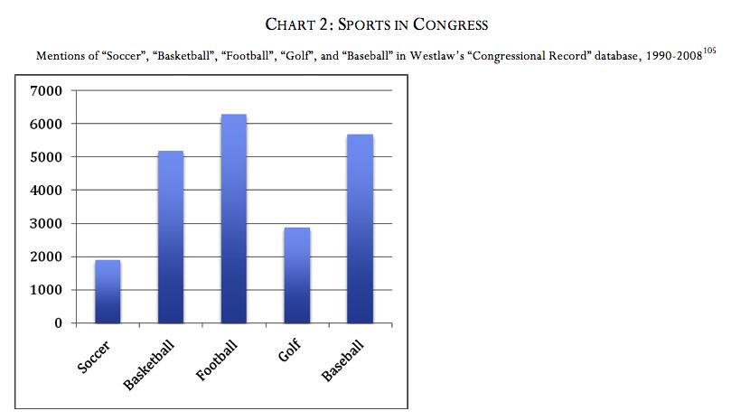 Chart 2: Sports in Congress (Ross Davies)