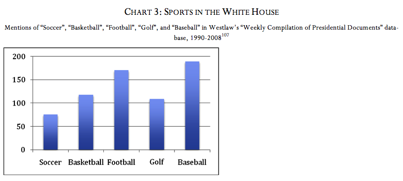 Chart 3: Sports in the White House (Ross Davies)