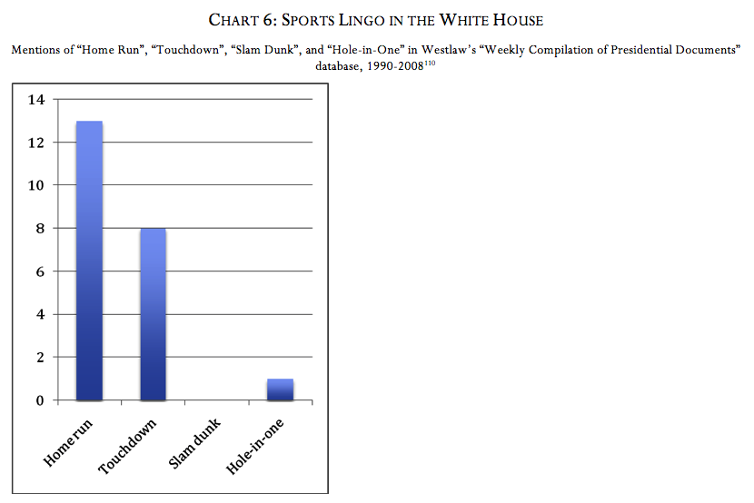 Chart 6: Sports Lingo in the White House (Ross Davies)